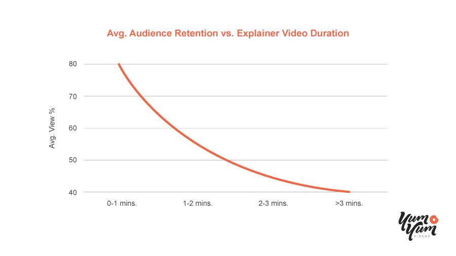 Video Length vs. Audience Retention Graph