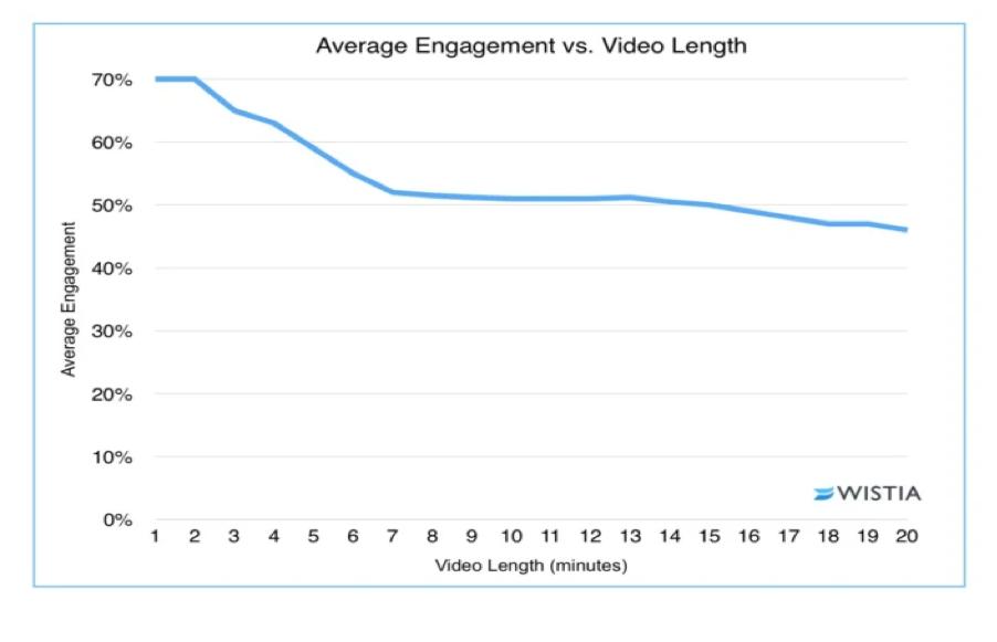 Explainer video length