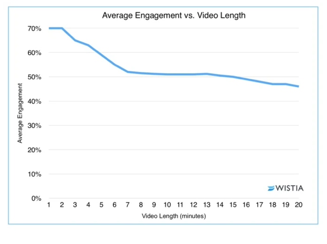 Effective video content